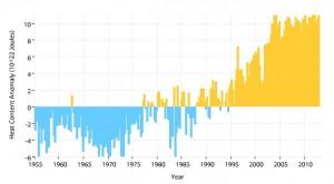 Ocean Heat Warming-NOAA