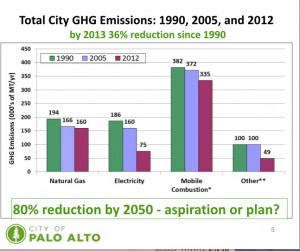 PaloAlto GHG reductions copy