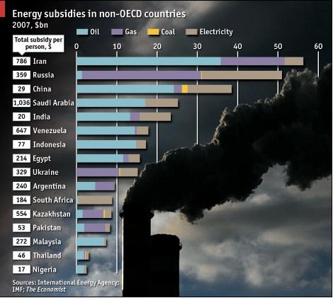 EnergySubsidies non-OECD countries copy