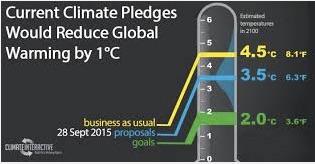 110115-Climate pledges copy